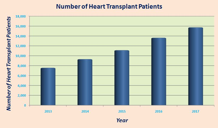 Number Of Heart Transplant Patients