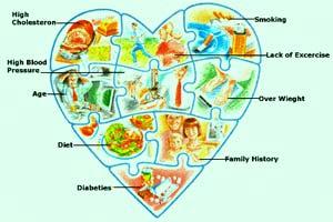 Coronary Heart Disease Treatment at Top Hospital in India