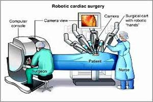 cost of robotic heart surgery in india