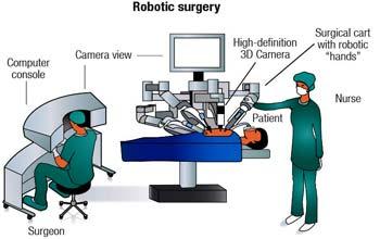 Top Surgeons Robotic Cardiac Surgery in India