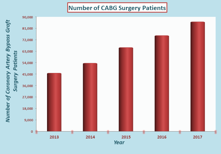 CABG Coronary Artery Bypass Graft Cost in India
