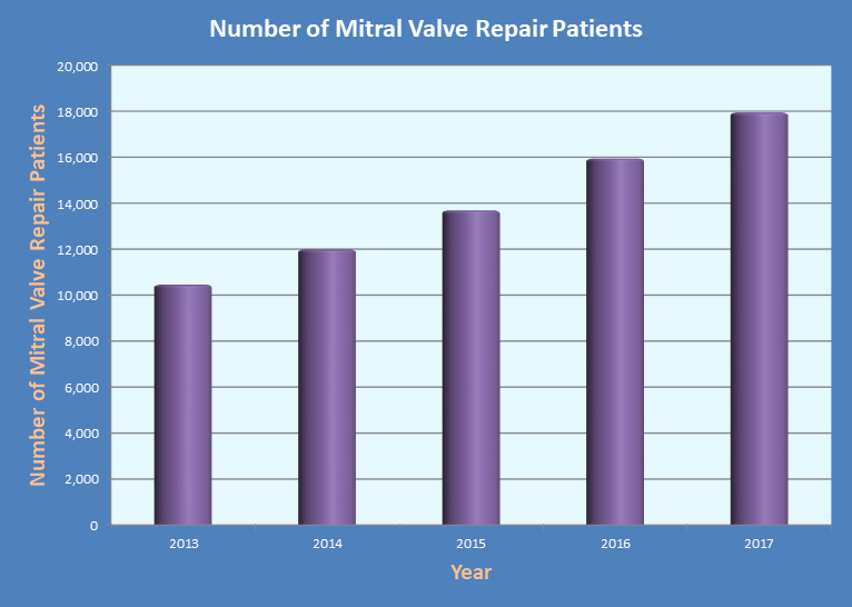 Patients Underwent Mitral Valve Repair Treatment in the last 5 years in India