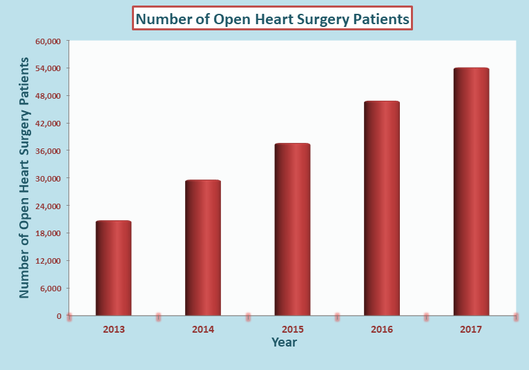 Patients Underwent Open Heart Surgery in the last 5 years in India